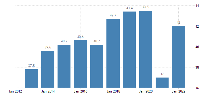 portugal exports of goods services in percent of gdp eurostat data