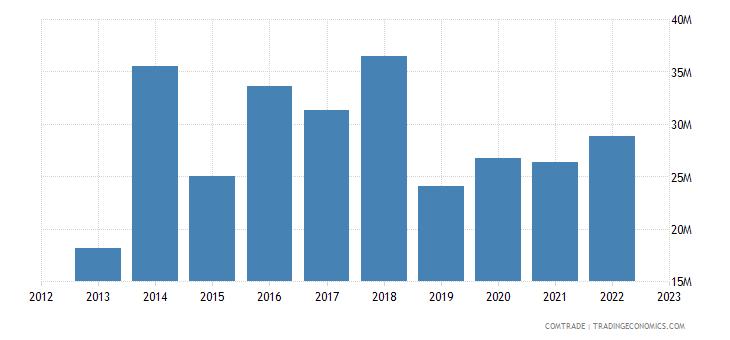 portugal exports pakistan