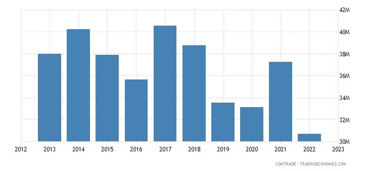 portugal exports peru