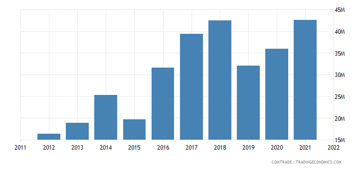 portugal exports qatar
