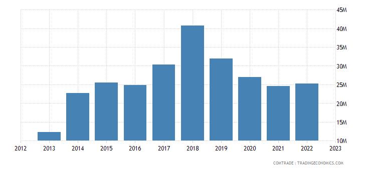 portugal exports romania plastics
