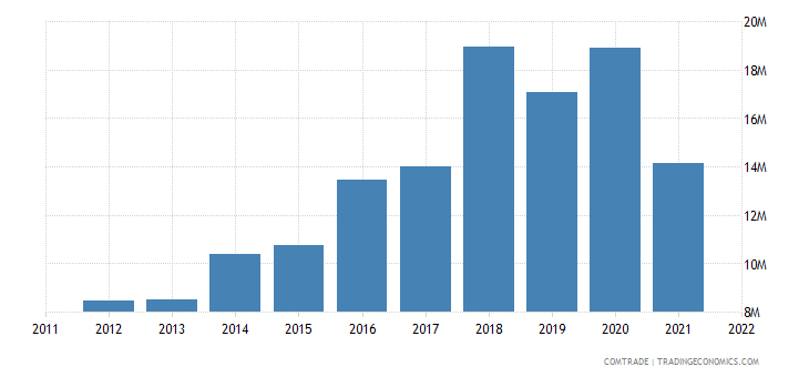 portugal exports romania rubbers