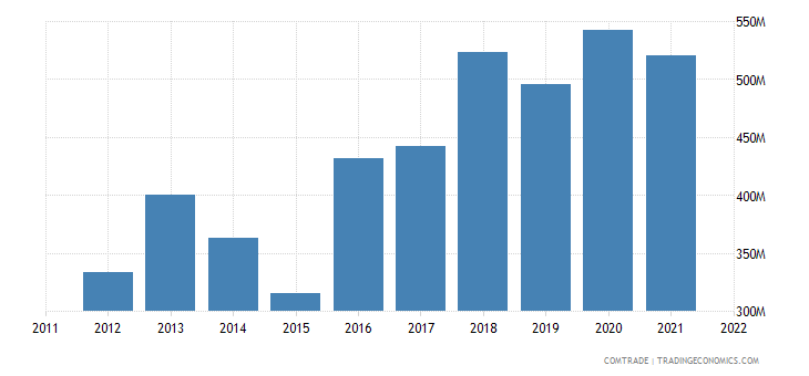 portugal exports romania
