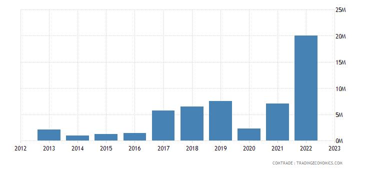 portugal exports rwanda