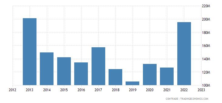 portugal exports saudi arabia