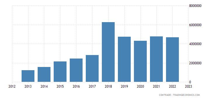 portugal exports slovakia aluminum