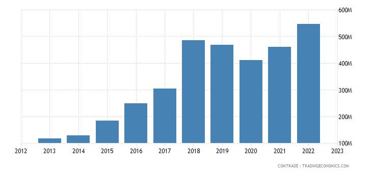 portugal exports slovakia