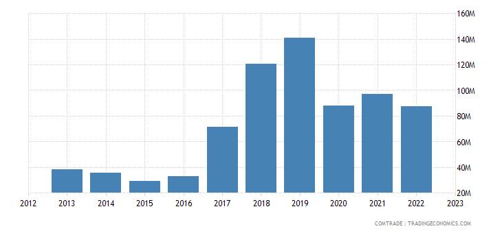 portugal exports slovenia