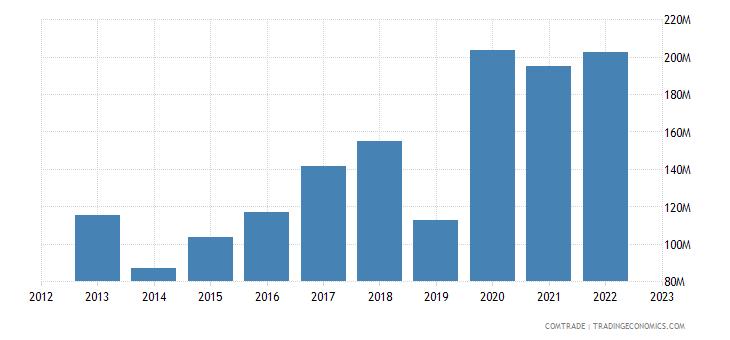portugal exports south korea