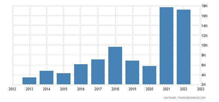 portugal exports sri lanka