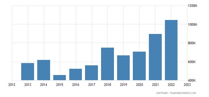 portugal exports sweden