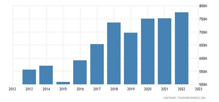 portugal exports switzerland
