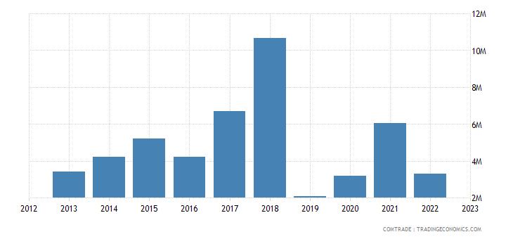 portugal exports tanzania