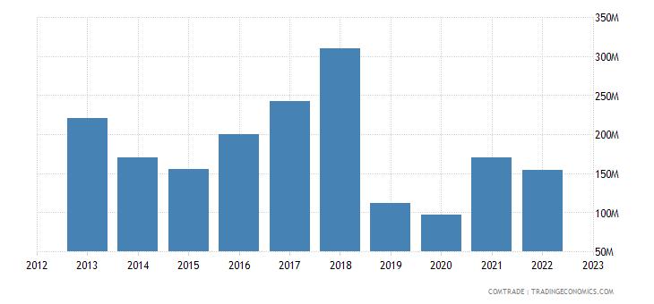 portugal exports tunisia