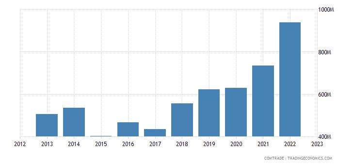 portugal exports turkey
