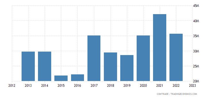 portugal exports ukraine
