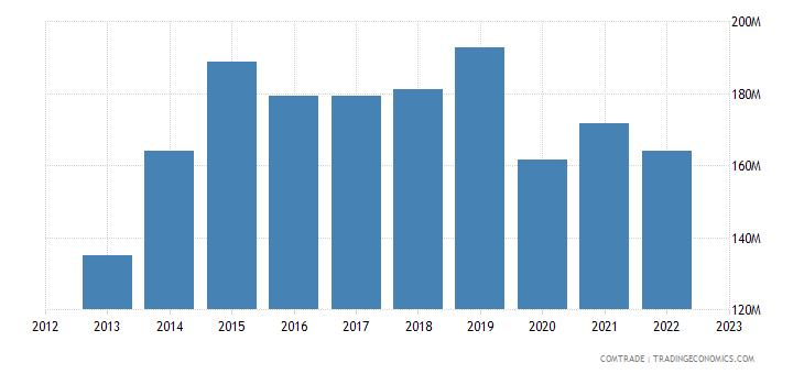 portugal exports united arab emirates