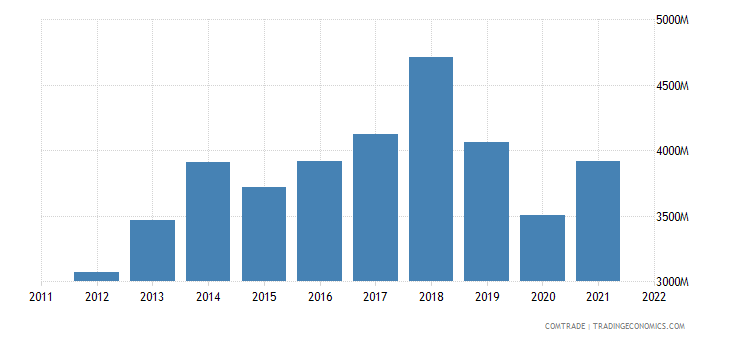 portugal exports united kingdom
