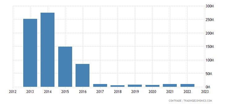 portugal exports venezuela