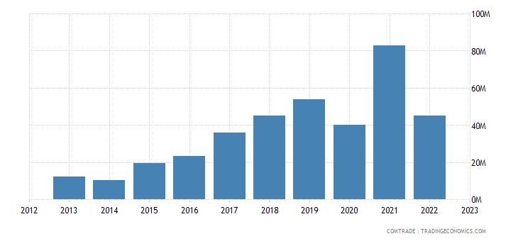 portugal exports vietnam