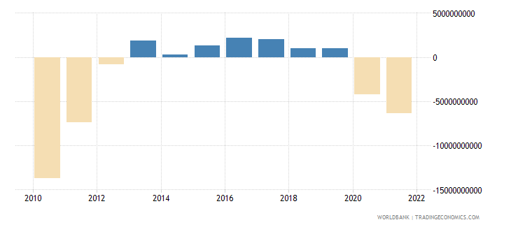 portugal external balance on goods and services current lcu wb data