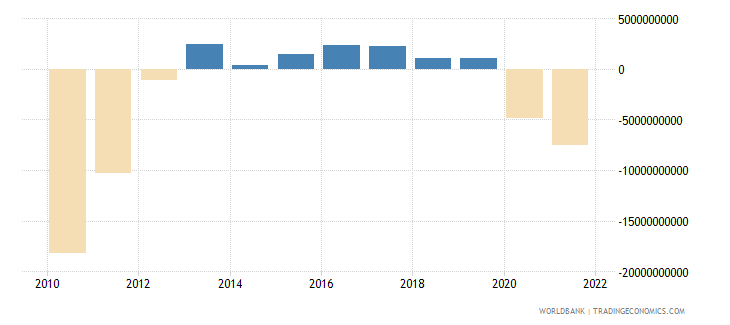 portugal external balance on goods and services us dollar wb data