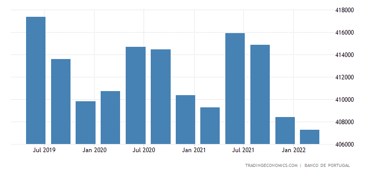Portugal Total Gross External Debt