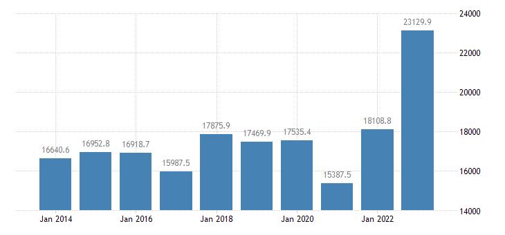 portugal extra eu trade exports eurostat data