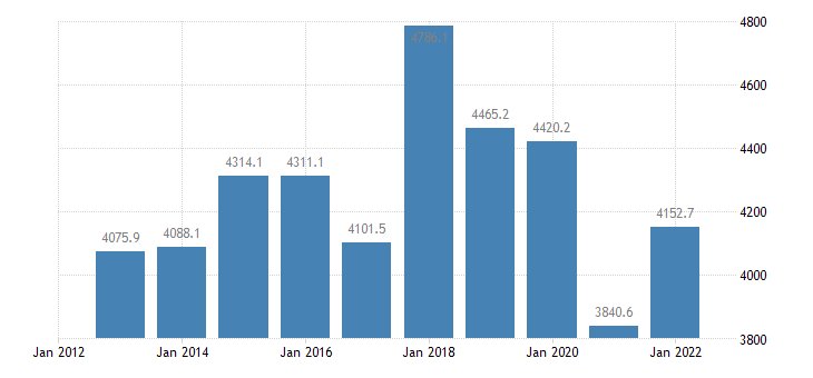 portugal extra eu trade of machinery transport equipment sitc 7 exports eurostat data
