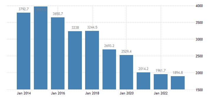 portugal extra eu trade of other manufactured goods sitc 68 trade balance eurostat data