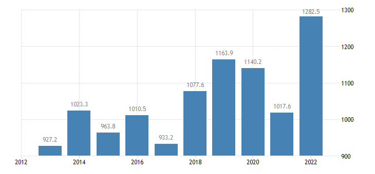 portugal extra eu trade of raw materials sitc 24 imports eurostat data