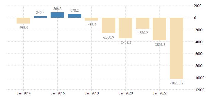 portugal extra eu trade trade balance eurostat data