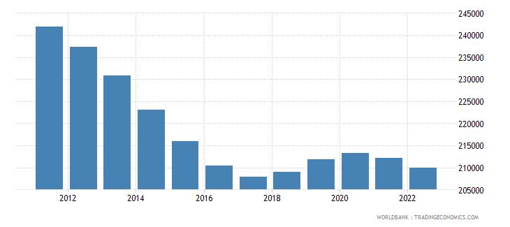 portugal female population 00 04 wb data