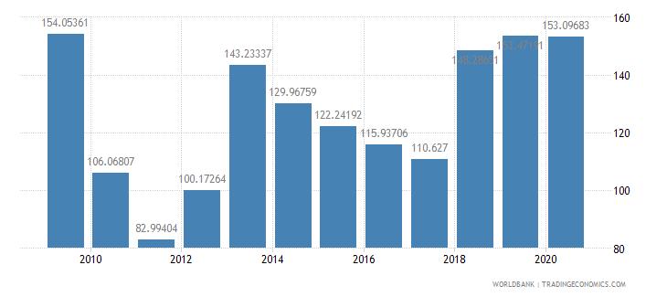 portugal fertilizer consumption percent of fertilizer production wb data