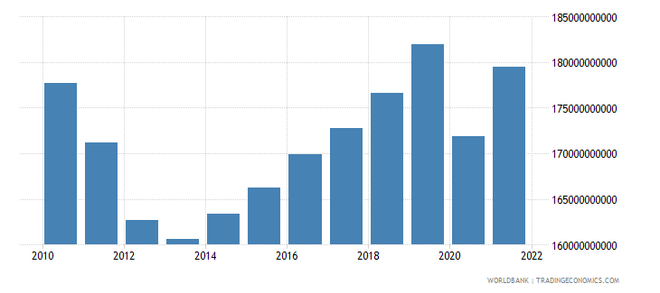 portugal final consumption expenditure constant 2000 us dollar wb data