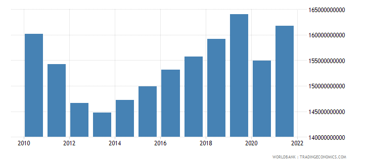 portugal final consumption expenditure constant lcu wb data
