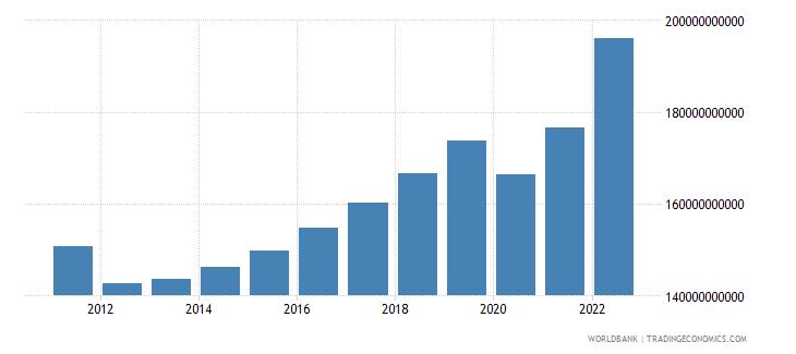 portugal final consumption expenditure current lcu wb data