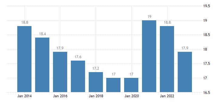 portugal final consumption expenditure of general gov eurostat data