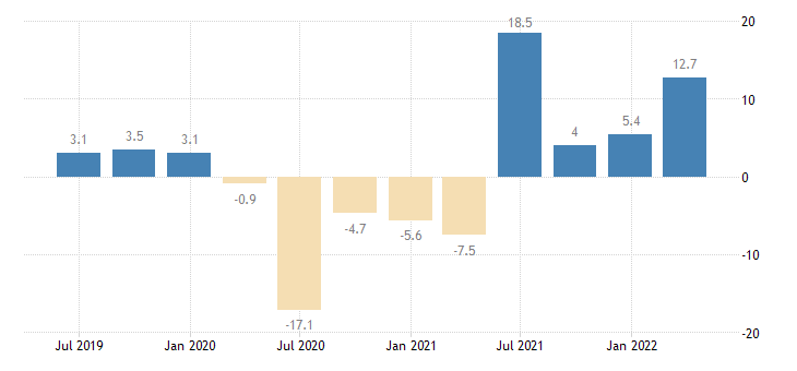 portugal final consumption expenditure of households npish volumes eurostat data