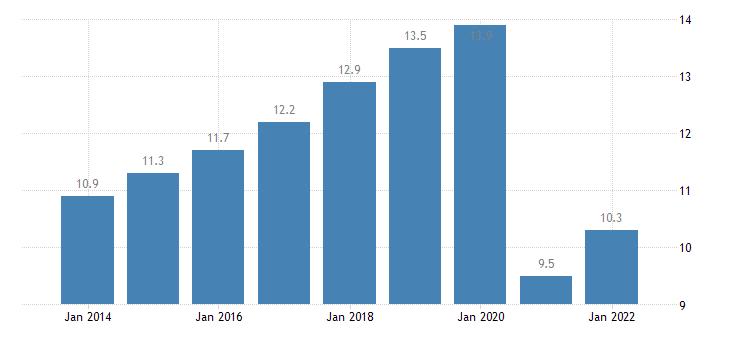 portugal final consumption expenditure of households restaurants hotels eurostat data