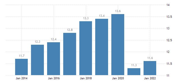 portugal final consumption expenditure of households transport eurostat data