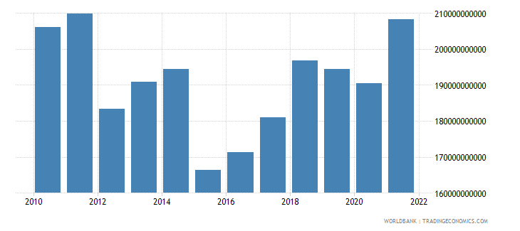 portugal final consumption expenditure us dollar wb data