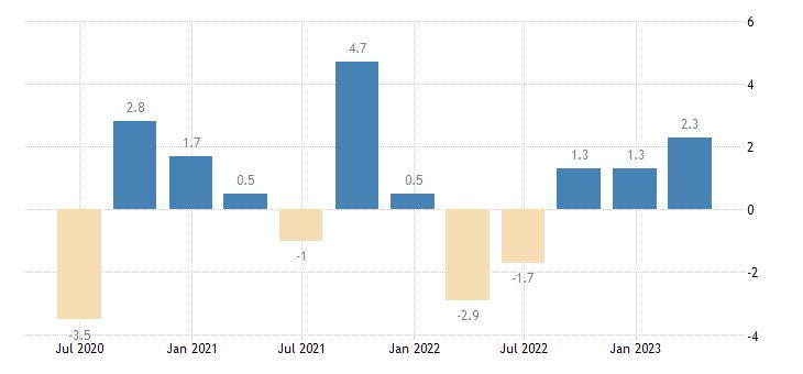 portugal financial account eurostat data