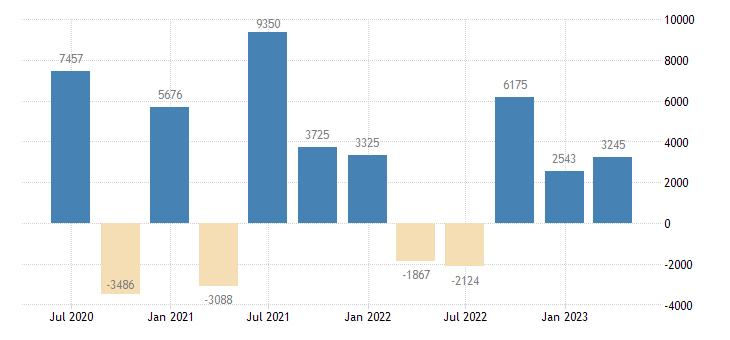 portugal financial account on portfolio investment eurostat data