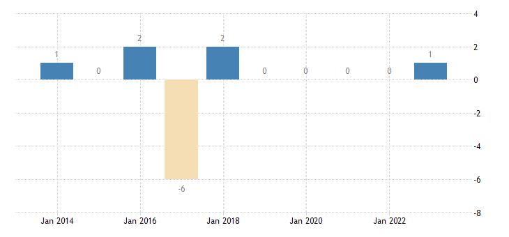 portugal financial derivatives employee stock options central bank eurostat data