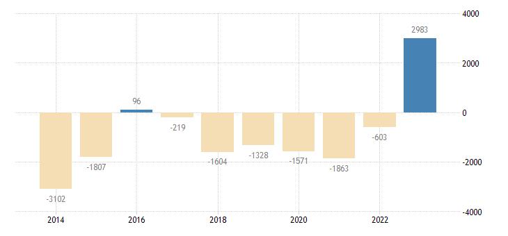 portugal financial derivatives employee stock options eurostat data