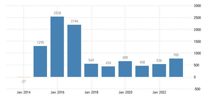 portugal financial derivatives employee stock options general gov eurostat data