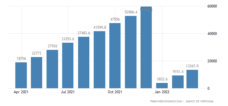 Portugal Fiscal Expenditure