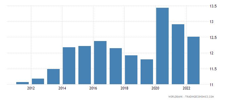 portugal food exports percent of merchandise exports wb data