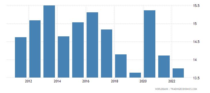 portugal food imports percent of merchandise imports wb data